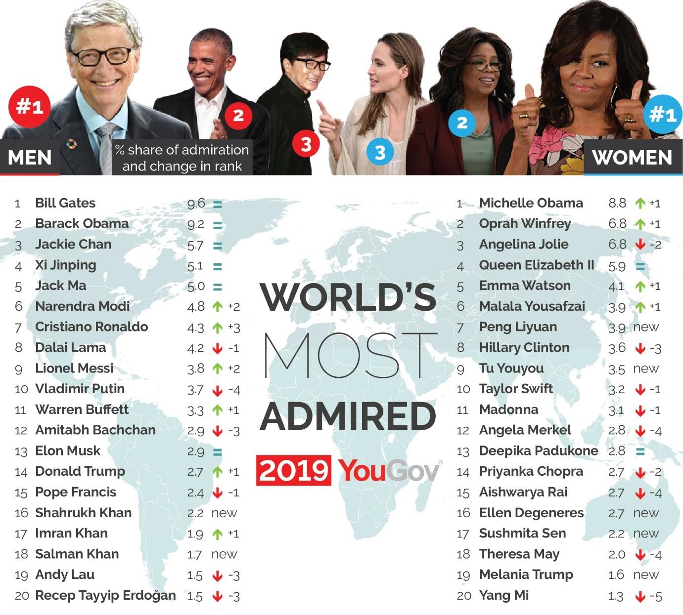 Classifica mondiale